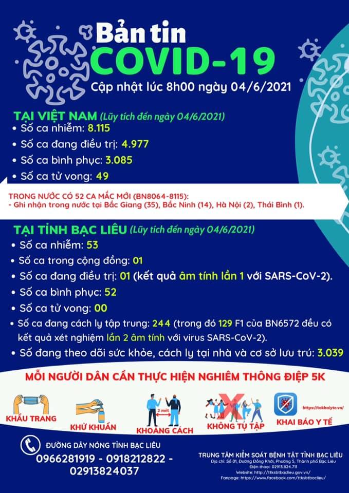 Tin vui: BN6572 - Ca nhiễm trong cộng đồng đầu tiên tại Bạc Liêu đã có kết quả âm tính lần 1 SARS-CoV-2!